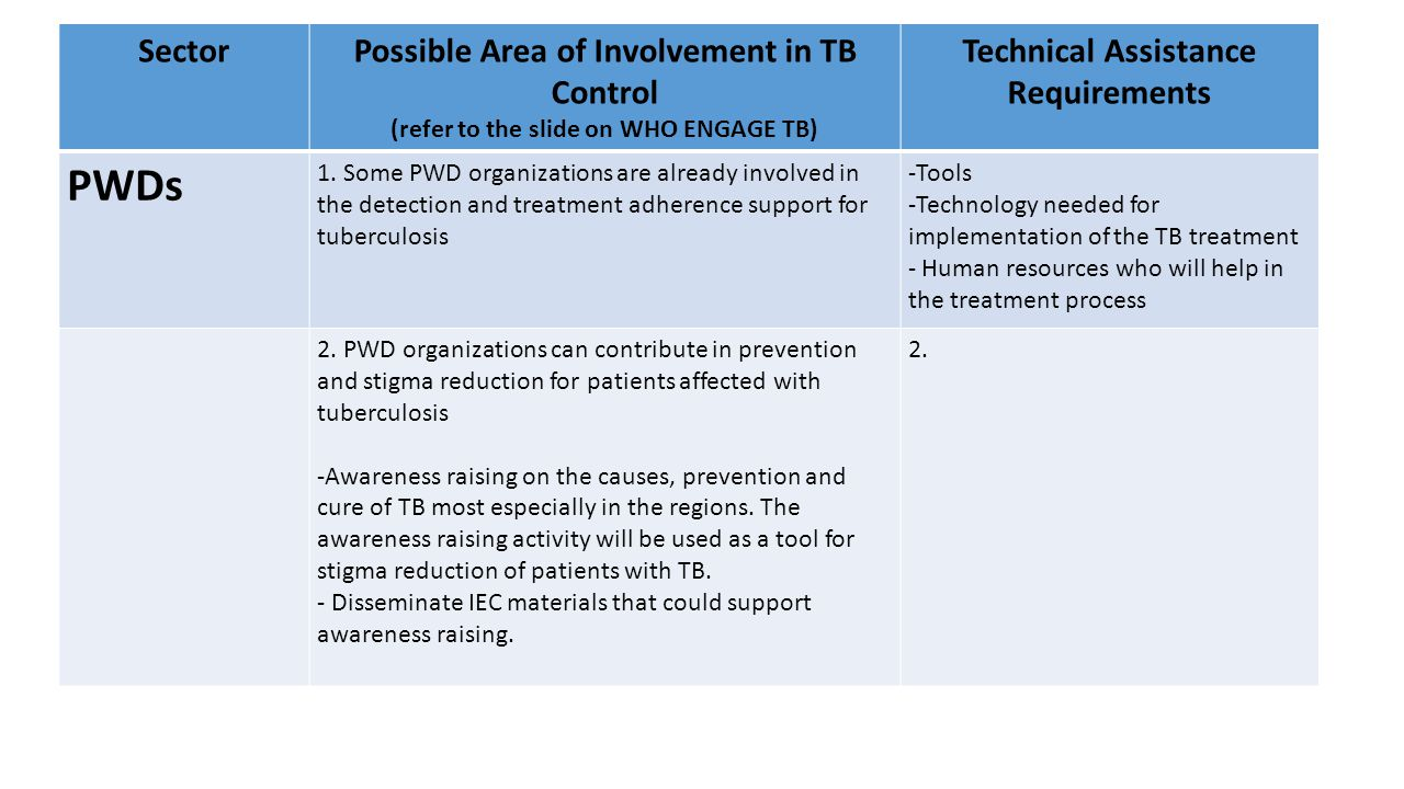 Roles of NAPC Basic Sectors/CSO Partners in TB Control SectorPossible Area of Involvement in TB Control (refer to the slide on WHO ENGAGE TB) Technical Assistance Requirements Farmers 1.