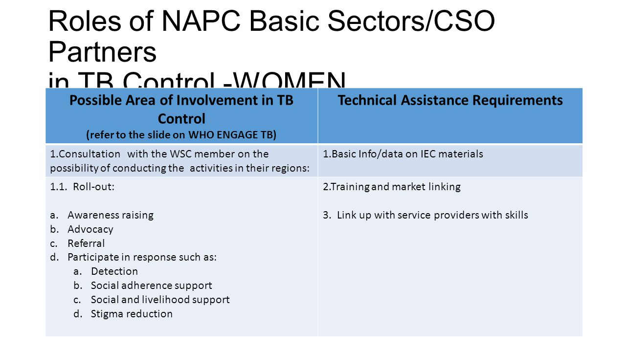 Roles of NAPC Basic Sectors/CSO Partners in TB Control -WOMEN Possible Area of Involvement in TB Control (refer to the slide on WHO ENGAGE TB) Technic