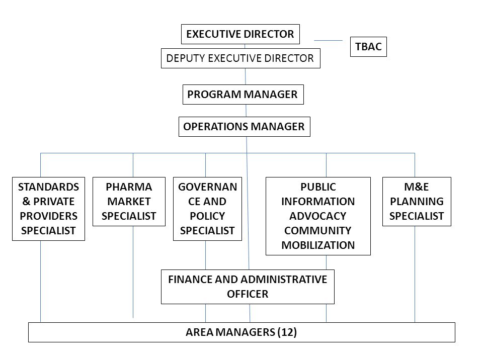 EXECUTIVE DIRECTOR DEPUTY EXECUTIVE DIRECTOR TBAC PROGRAM MANAGER STANDARDS & PRIVATE PROVIDERS SPECIALIST OPERATIONS MANAGER M&E PLANNING SPECIALIST