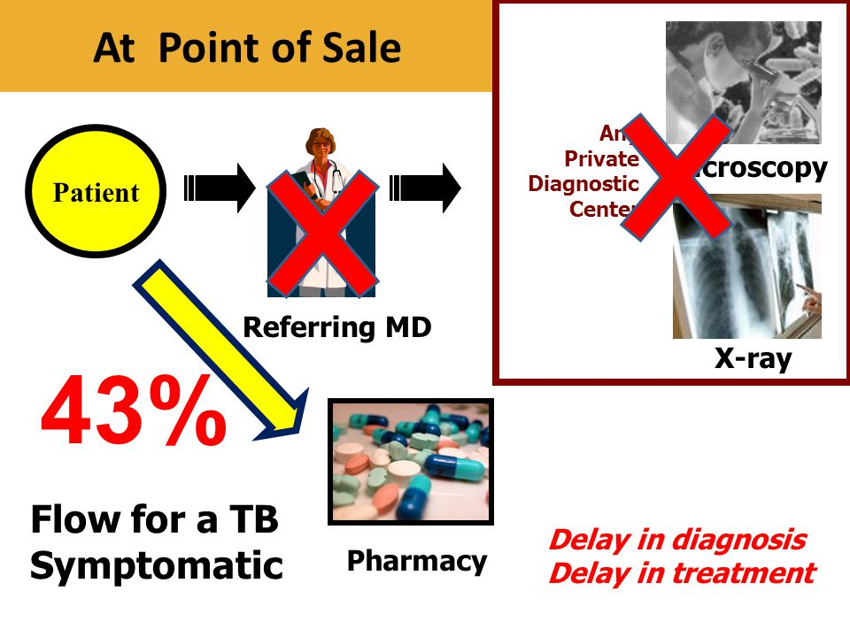 At Point of Sale Patient Referring MD Microscopy Any Private Diagnostic Center Flow for a TB Symptomatic X-ray Pharmacy Delay in diagnosis Delay in tr
