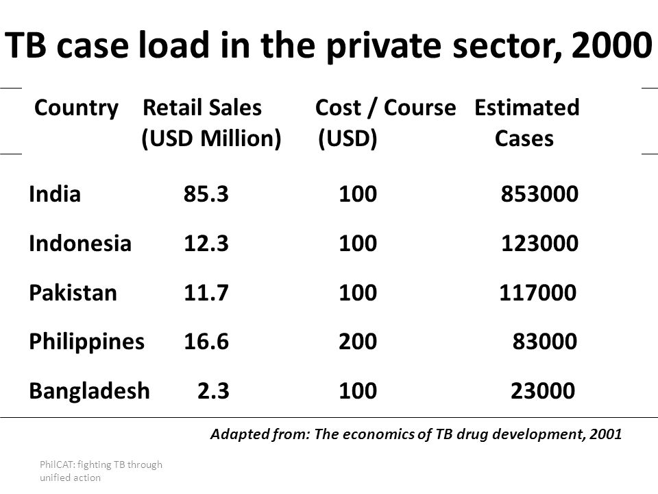 PhilCAT: fighting TB through unified action TB case load in the private sector, 2000 Country Retail Sales Cost / Course Estimated (USD Million) (USD)