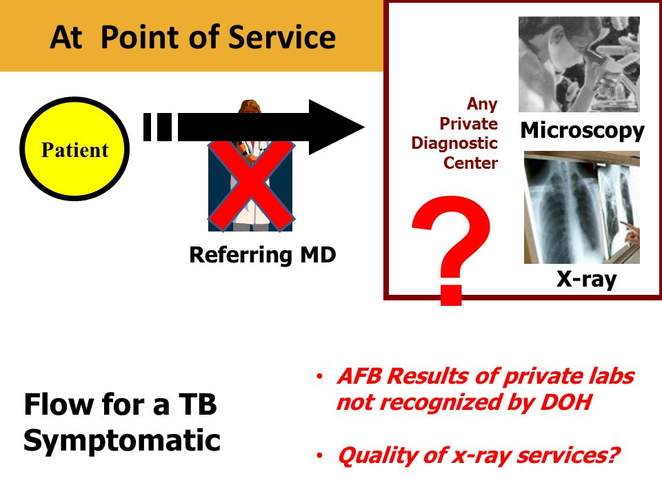 At Point of Service Patient Referring MD Microscopy Any Private Diagnostic Center Flow for a TB Symptomatic X-ray AFB Results of private labs not reco