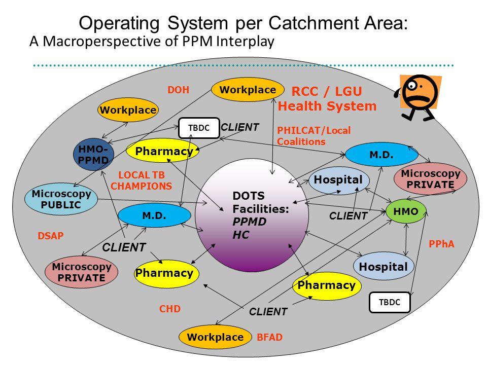 Operating System per Catchment Area: DOTS Facilities: PPMD HC Pharmacy Hospital Pharmacy RCC / LGU Health System DSAP PPhA DOH CHD BFAD PHILCAT/Local