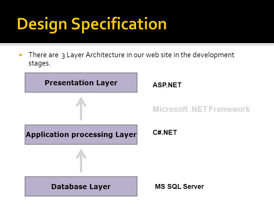  There are 3 Layer Architecture in our web site in the development stages.