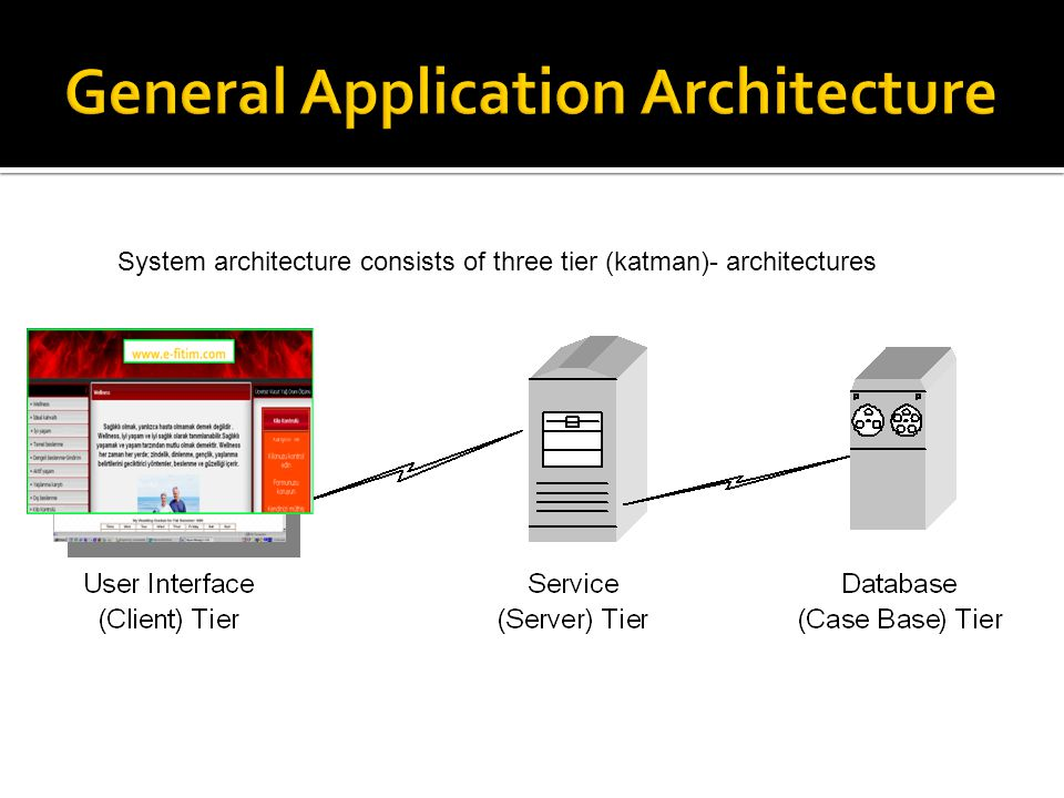 System architecture consists of three tier (katman)- architectures