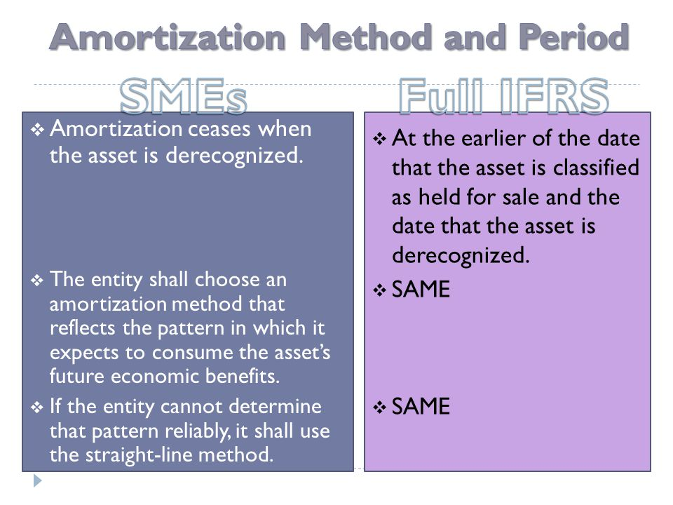  Amortization ceases when the asset is derecognized.