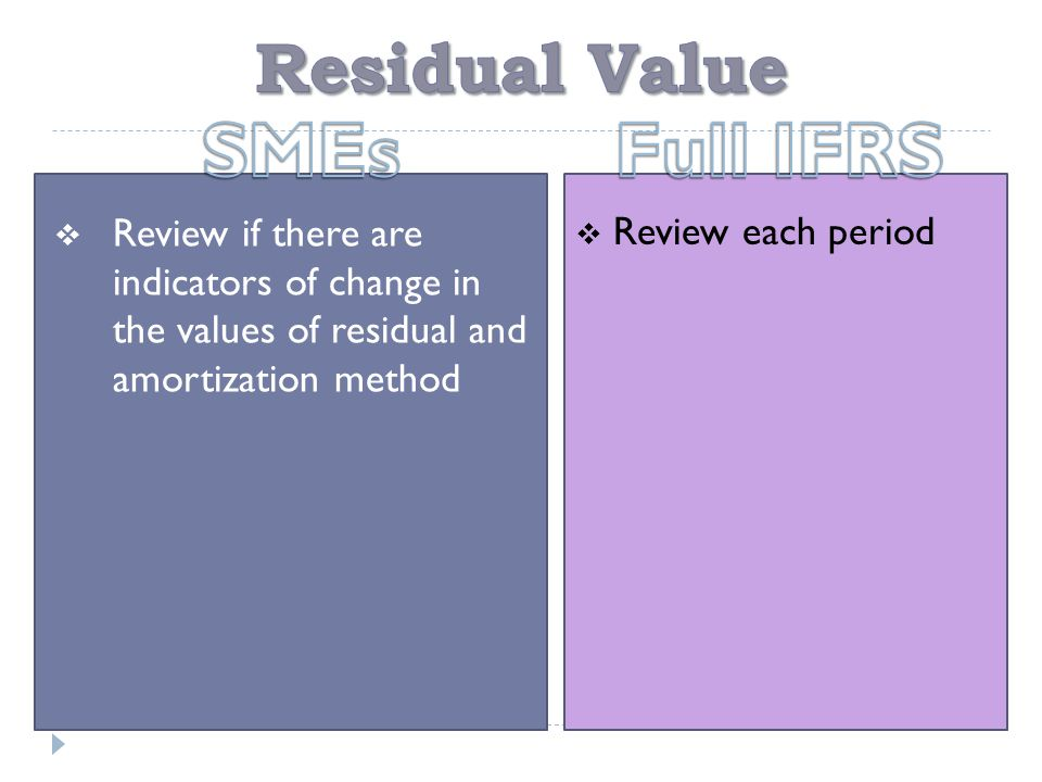  Review if there are indicators of change in the values of residual and amortization method  Review each period