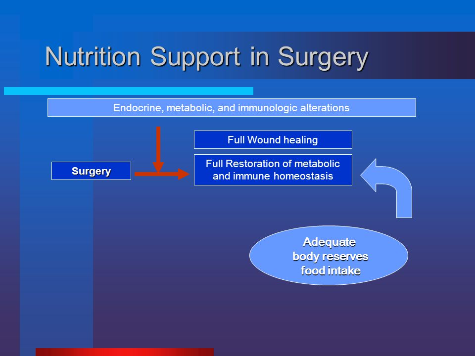 Surgery Full Wound healing Full Restoration of metabolic and immune homeostasis Endocrine, metabolic, and immunologic alterations Nutrition Support in