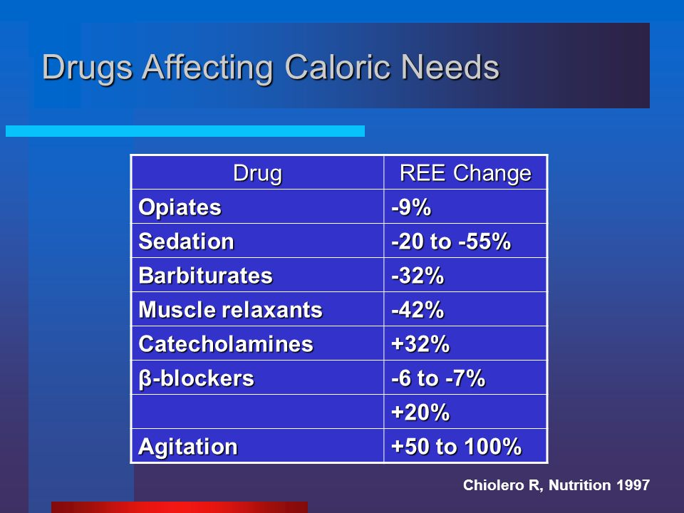Drugs Affecting Caloric Needs Drug REE Change Opiates-9% Sedation -20 to -55% Barbiturates-32% Muscle relaxants -42% Catecholamines+32% β-blockers -6