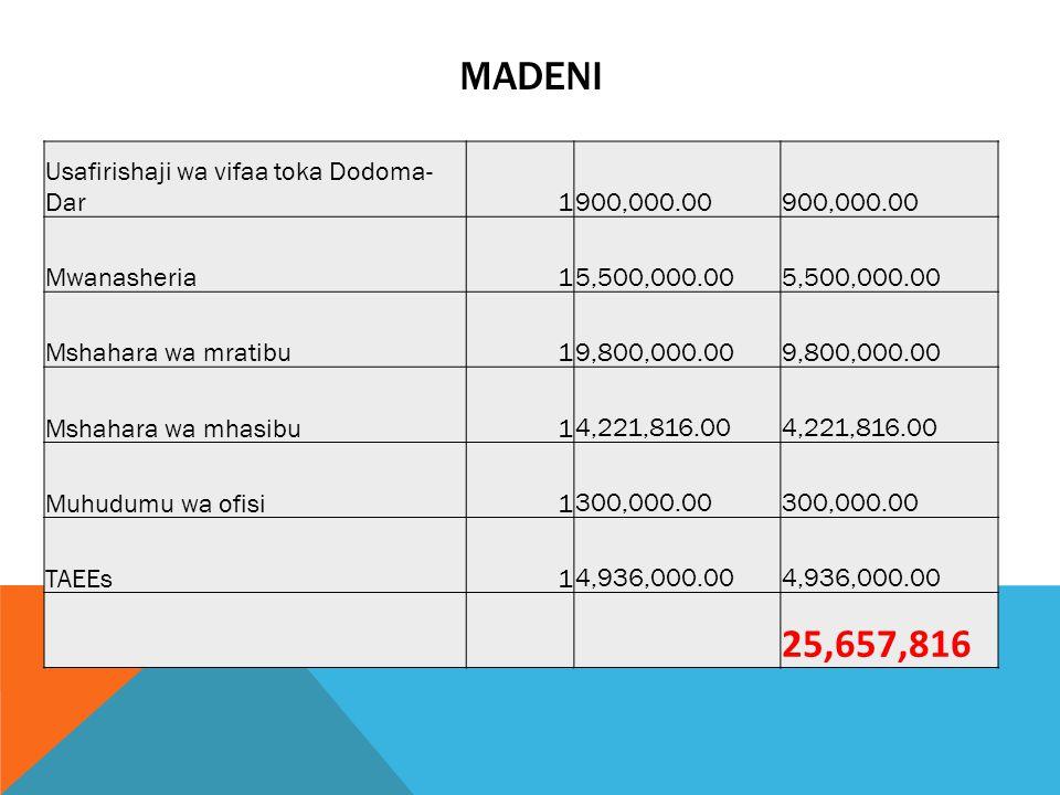 MADENI Usafirishaji wa vifaa toka Dodoma- Dar1 900,000.00 Mwanasheria1 5,500,000.00 Mshahara wa mratibu1 9,800,000.00 Mshahara wa mhasibu1 4,221,816.0