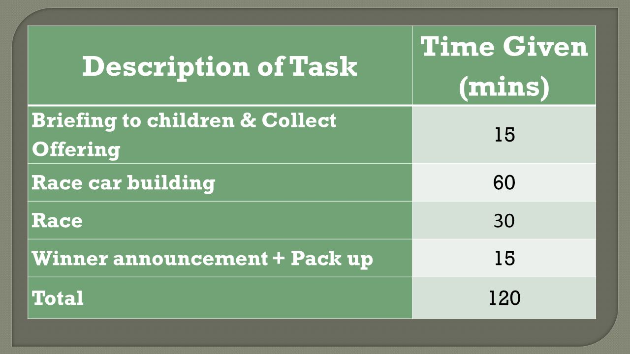 Description of Task Time Given (mins) Briefing to children & Collect Offering 15 Race car building60 Race 30 Winner announcement + Pack up15 Total120