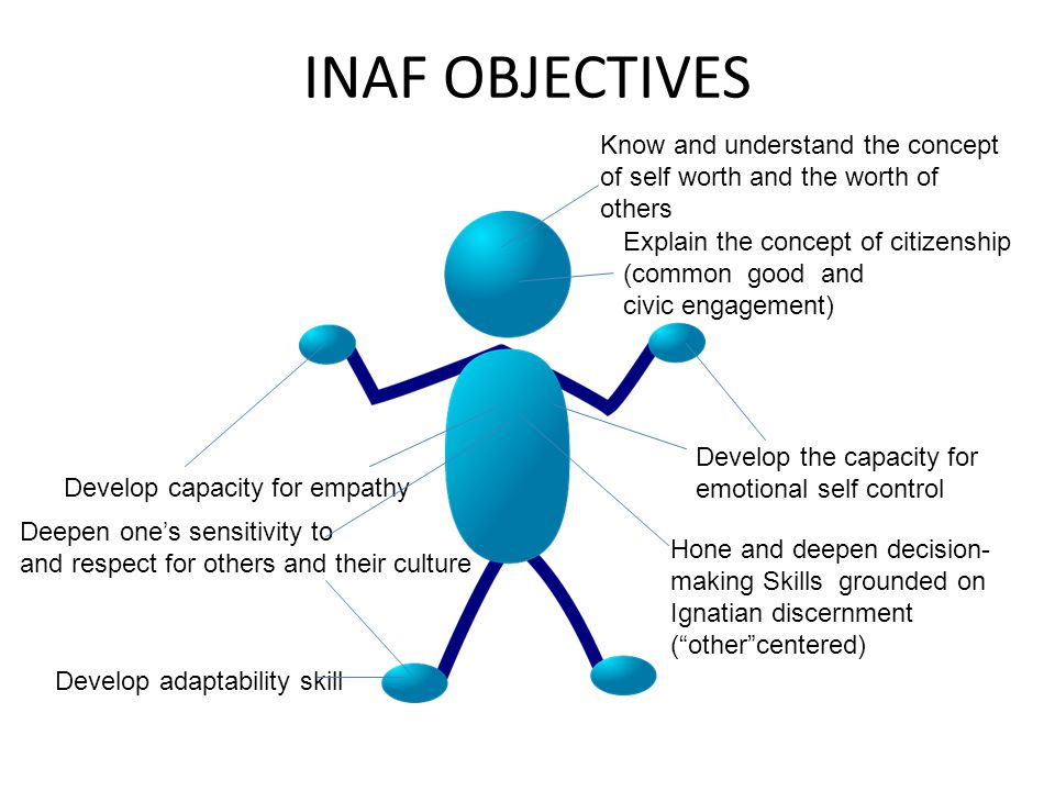 INAF OBJECTIVES Know and understand the concept of self worth and the worth of others Explain the concept of citizenship (common good and civic engagement) Develop the capacity for emotional self control Develop capacity for empathy Deepen one's sensitivity to and respect for others and their culture Develop adaptability skill Hone and deepen decision- making Skills grounded on Ignatian discernment ( other centered)