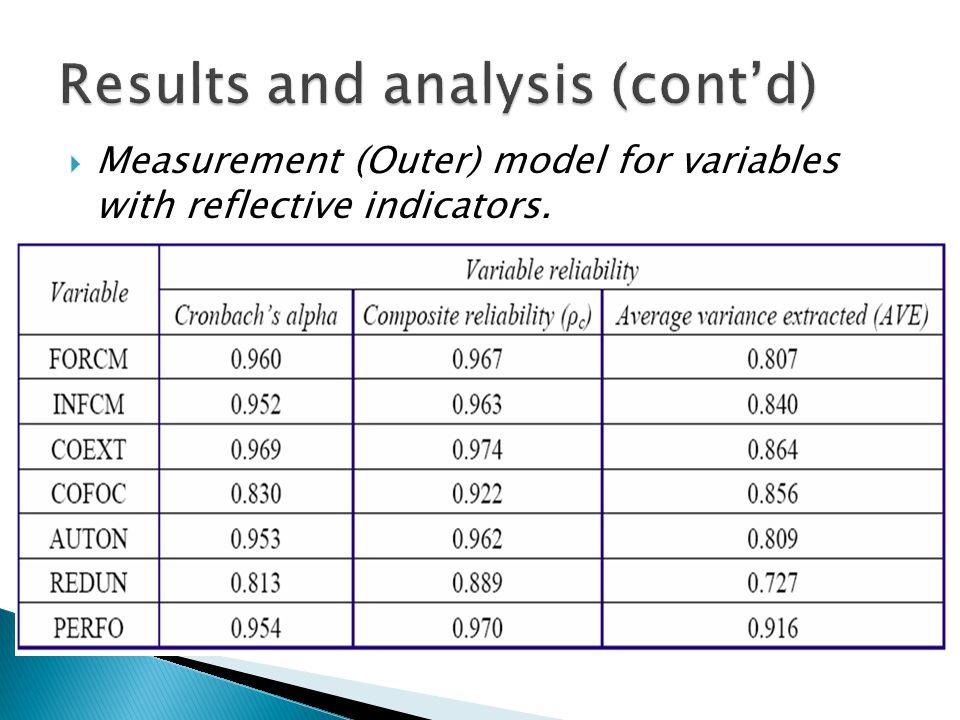  Measurement (Outer) model for variables with reflective indicators.