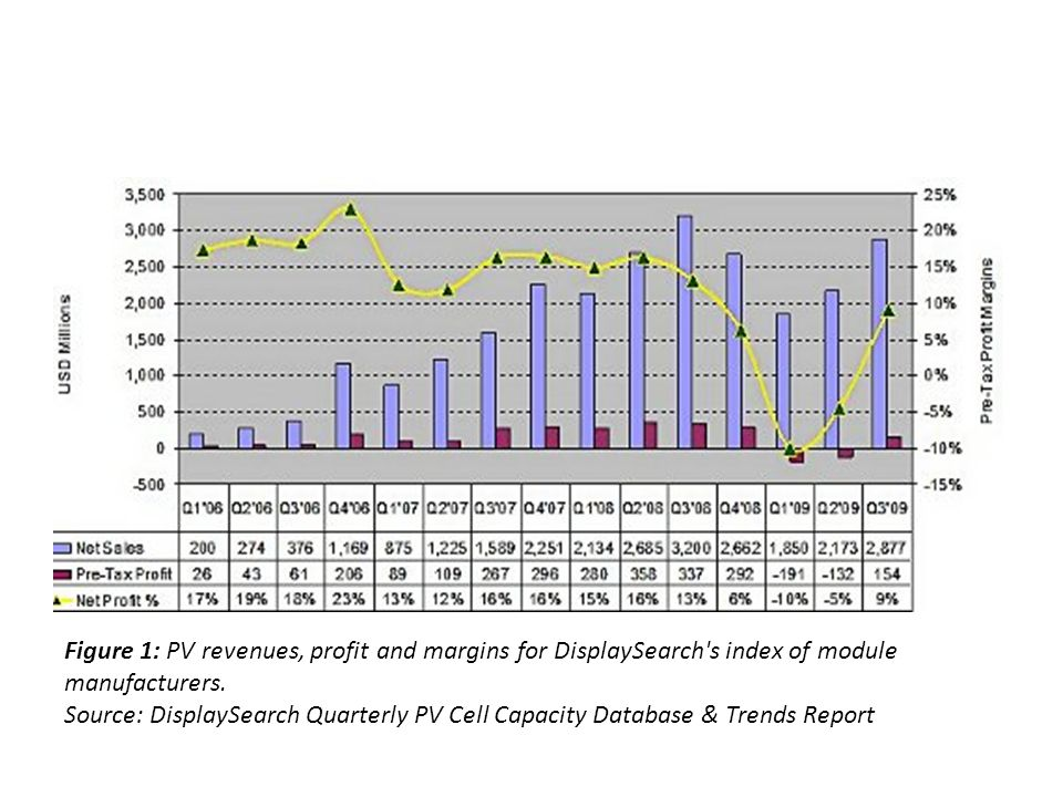 Figure 1: PV revenues, profit and margins for DisplaySearch's index of module manufacturers. Source: DisplaySearch Quarterly PV Cell Capacity Database