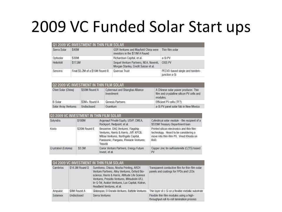 2009 VC Funded Solar Start ups