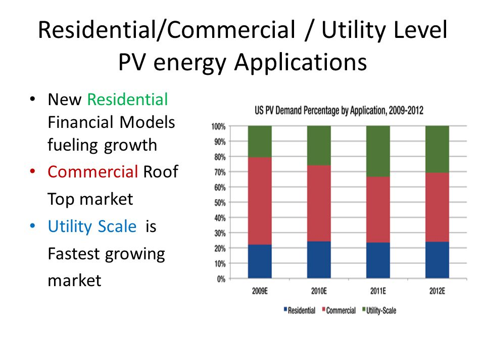 Residential/Commercial / Utility Level PV energy Applications New Residential Financial Models fueling growth Commercial Roof Top market Utility Scale is Fastest growing market