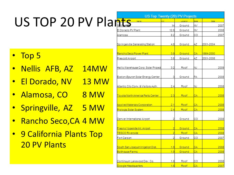 US Top Twenty (20) PV Projects NameMWLocationStateDate Nellis AFB14GroundNV2007 El Dorado PV Plant12.6GroundNV2008 Alamosa8.2GroundCO2007 Springerville Generating Station4.6GroundAZ2001-2004 Rancho Seco Power Plant3.9GroundCA1984-2000 Prescott Airport3.5GroundAZ2001-2005 Hall s Warehouse Corp.