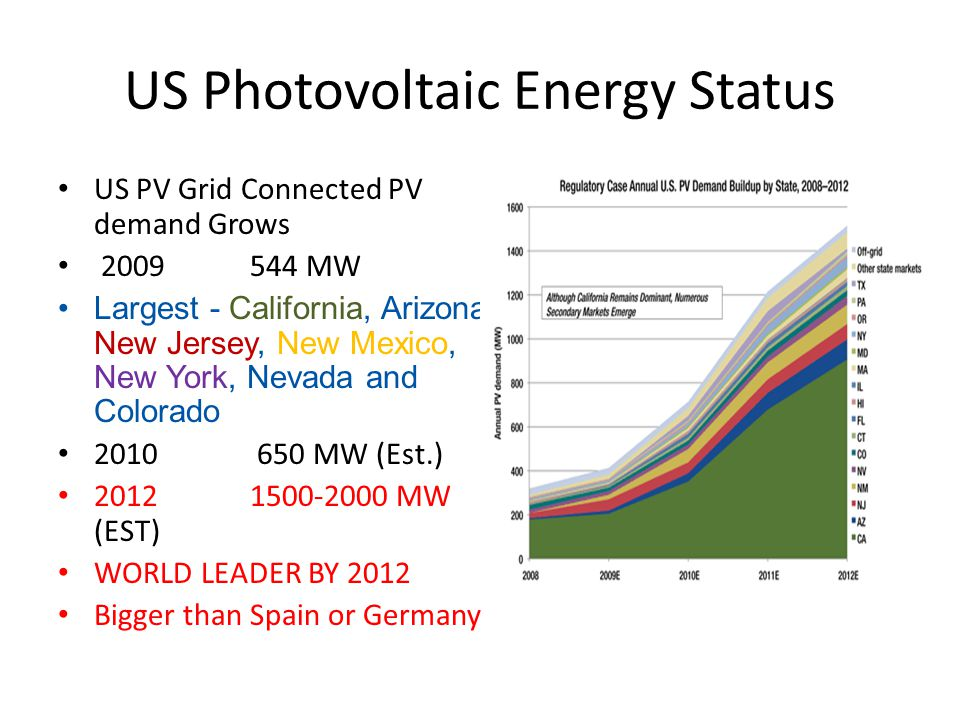 US Photovoltaic Energy Status US PV Grid Connected PV demand Grows 2009544 MW Largest - California, Arizona, New Jersey, New Mexico, New York, Nevada and Colorado 2010 650 MW (Est.) 20121500-2000 MW (EST) WORLD LEADER BY 2012 Bigger than Spain or Germany