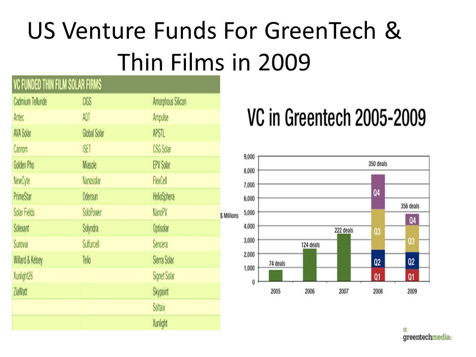 US Venture Funds For GreenTech & Thin Films in 2009