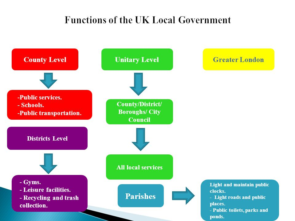County LevelUnitary LevelGreater London -Public services. - Schools. -Public transportation. Districts Level - Gyms. - Leisure facilities. - Recycling