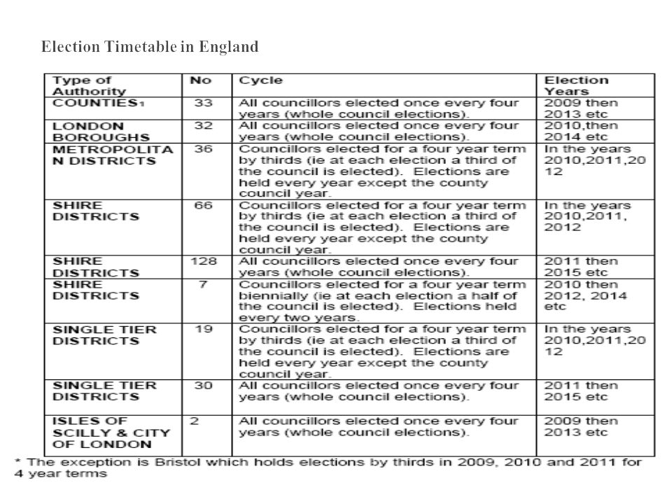 Election Timetable in England