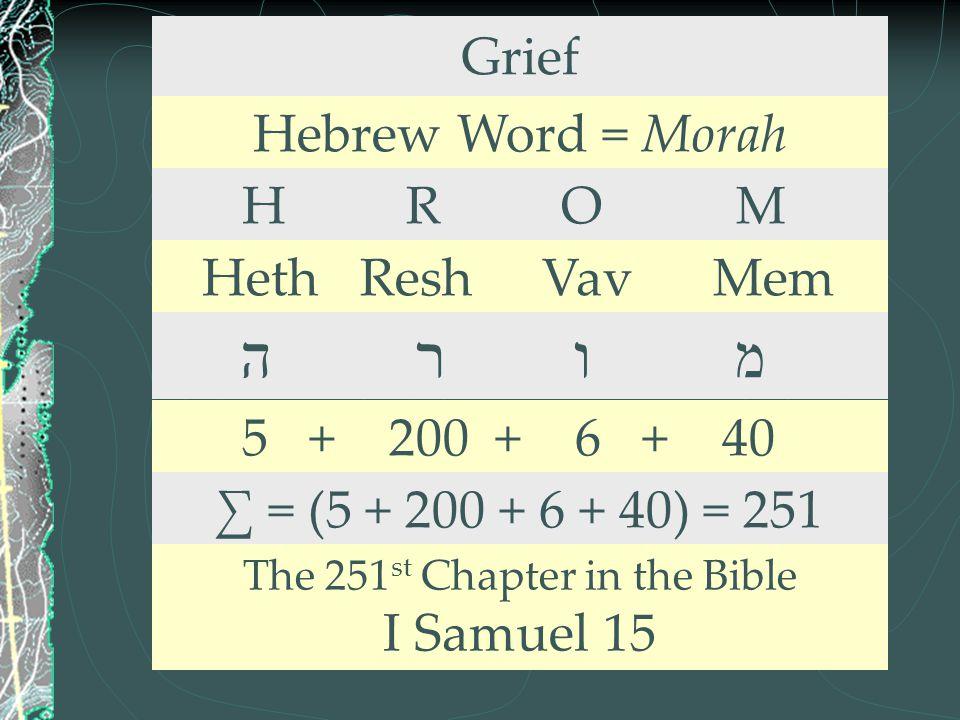 Grief Hebrew Word = Morah H R O M Heth Resh Vav Mem ה ר ו מ 5 + 200 + 6 + 40 ∑ = (5 + 200 + 6 + 40) = 251 The 251 st Chapter in the Bible I Samuel 15