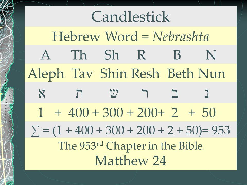 Candlestick Hebrew Word = Nebrashta A Th Sh R B N Aleph Tav Shin Resh Beth Nun א ת ש ר ב נ 1 + 400 + 300 + 200+ 2 + 50 ∑ = (1 + 400 + 300 + 200 + 2 +