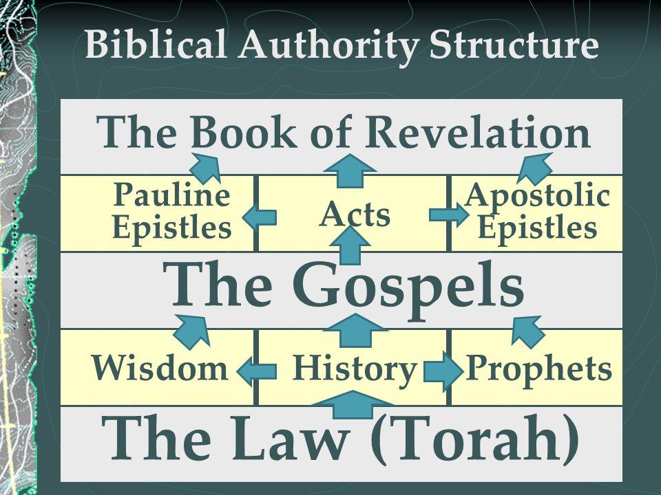 Biblical Authority Structure The Law (Torah) WisdomHistoryProphets The Gospels Pauline Epistles Acts Apostolic Epistles The Book of Revelation