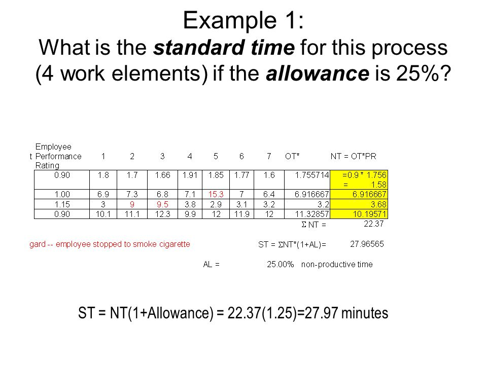 Example 1: What is the standard time for this process (4 work elements) if the allowance is 25%? ST = NT(1+Allowance) = 22.37(1.25)=27.97 minutes