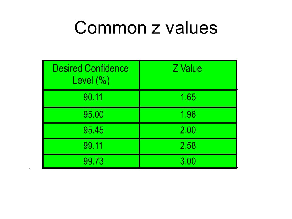 Common z values
