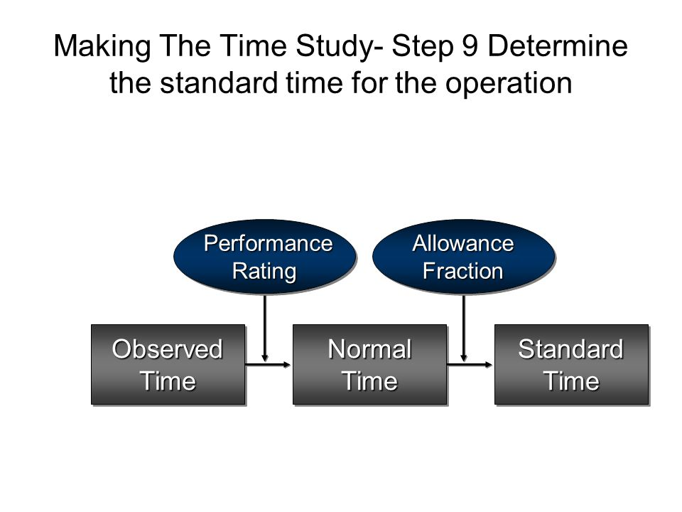 Making The Time Study- Step 9 Determine the standard time for the operation ObservedTimeObservedTimeNormalTimeNormalTimeStandardTimeStandardTime Perfo