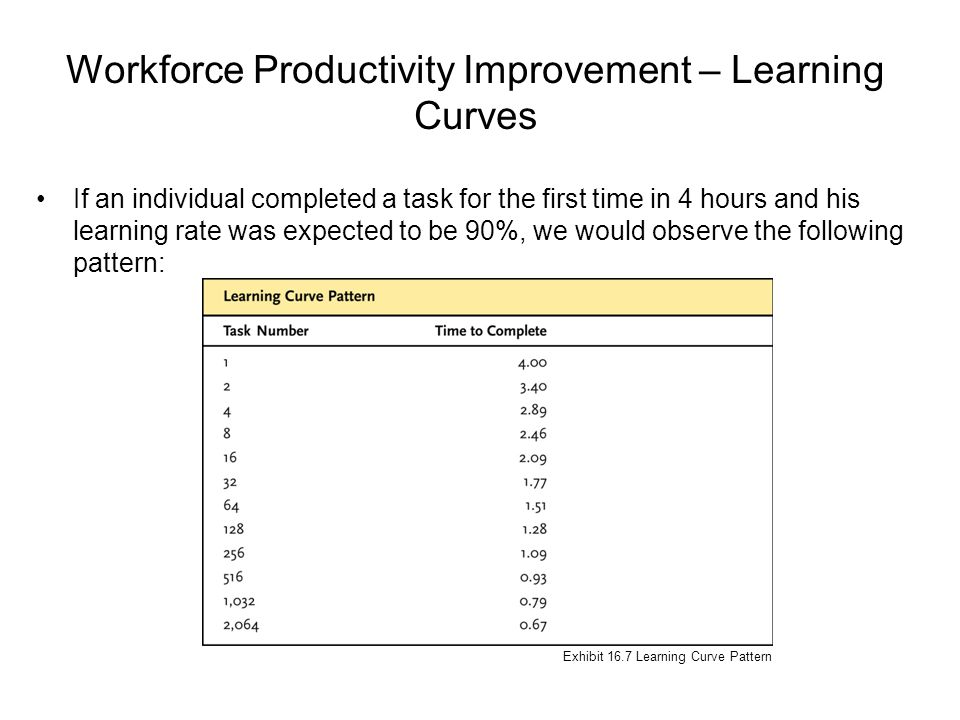 Workforce Productivity Improvement – Learning Curves If an individual completed a task for the first time in 4 hours and his learning rate was expecte