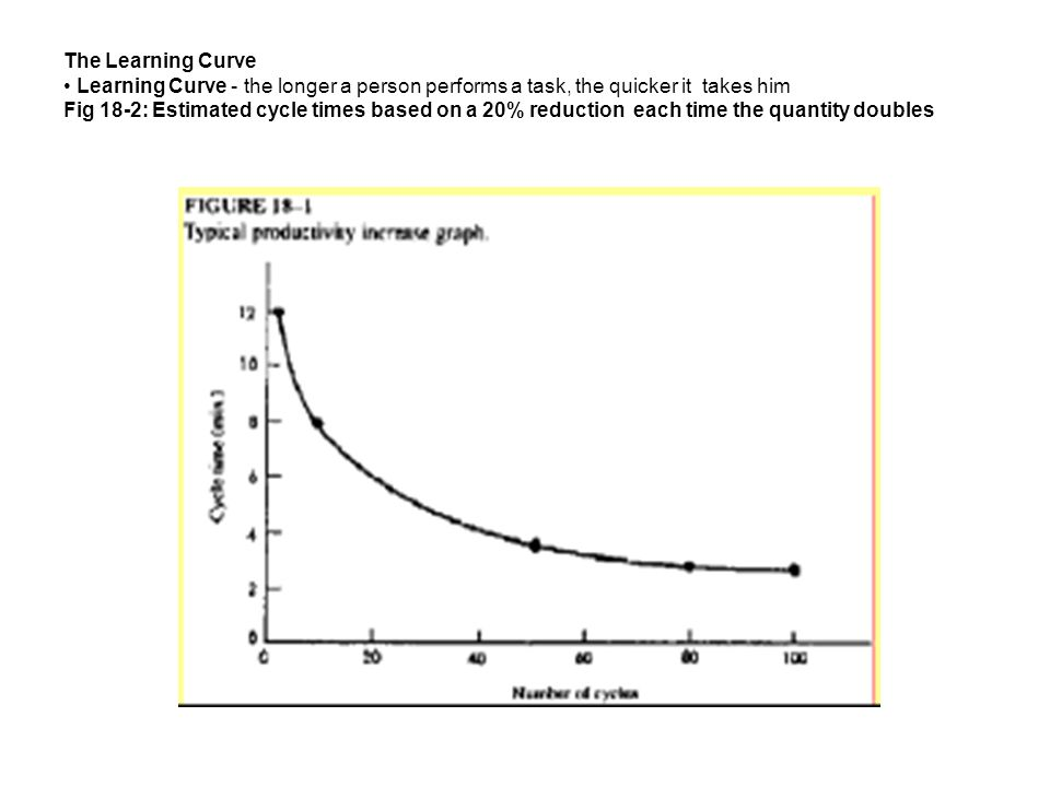 The Learning Curve Learning Curve - the longer a person performs a task, the quicker it takes him Fig 18-2: Estimated cycle times based on a 20% reduc