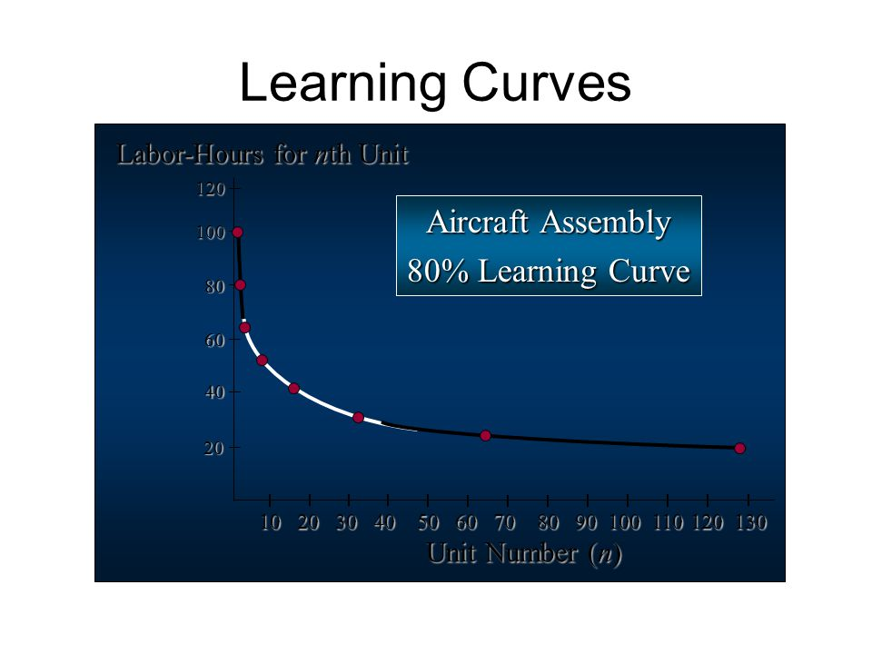 Learning Curves 10 20 30 40 50 60 70 80 90 100 110 120 130 20 80 40 100 60 Unit Number (n) 120 Labor-Hours for nth Unit Aircraft Assembly 80% Learning