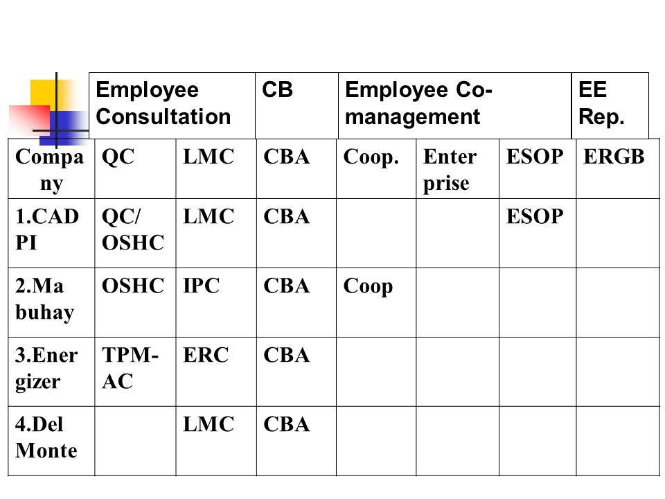 Compa ny QCLMCCBACoop.Enter prise ESOPERGB 1.CAD PI QC/ OSHC LMCCBAESOP 2.Ma buhay OSHCIPCCBACoop 3.Ener gizer TPM- AC ERCCBA 4.Del Monte LMCCBA Employee Co- management EE Rep.
