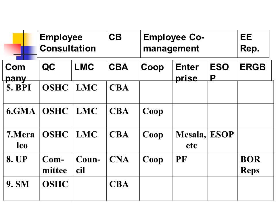 5. BPIOSHCLMCCBA 6.GMAOSHCLMCCBACoop 7.Mera lco OSHCLMCCBACoopMesala, etc ESOP 8.