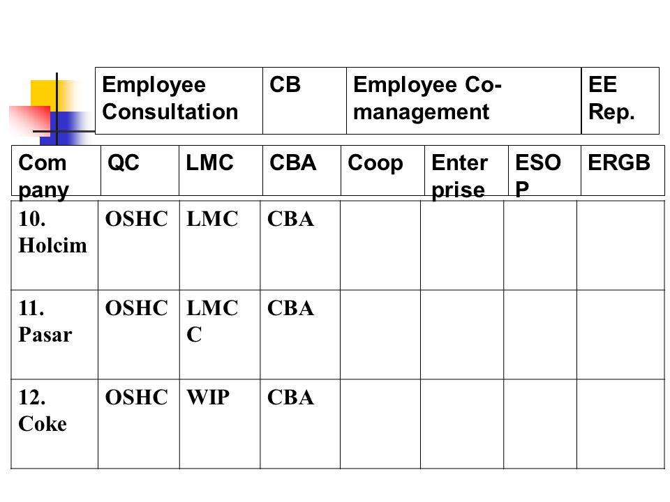 10. Holcim OSHCLMCCBA 11. Pasar OSHCLMC C CBA 12.