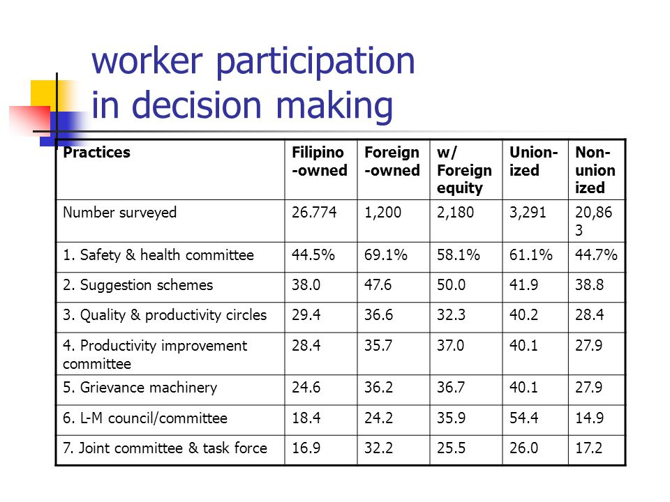 worker participation in decision making PracticesFilipino -owned Foreign -owned w/ Foreign equity Union- ized Non- union ized Number surveyed26.7741,2002,1803,29120,86 3 1.
