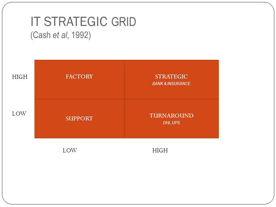IT STRATEGIC GRID (Cash et al, 1992) FACTORYSTRATEGIC BANK & INSURANCE SUPPORT TURNAROUND DHL,UPS LOWHIGH LOW