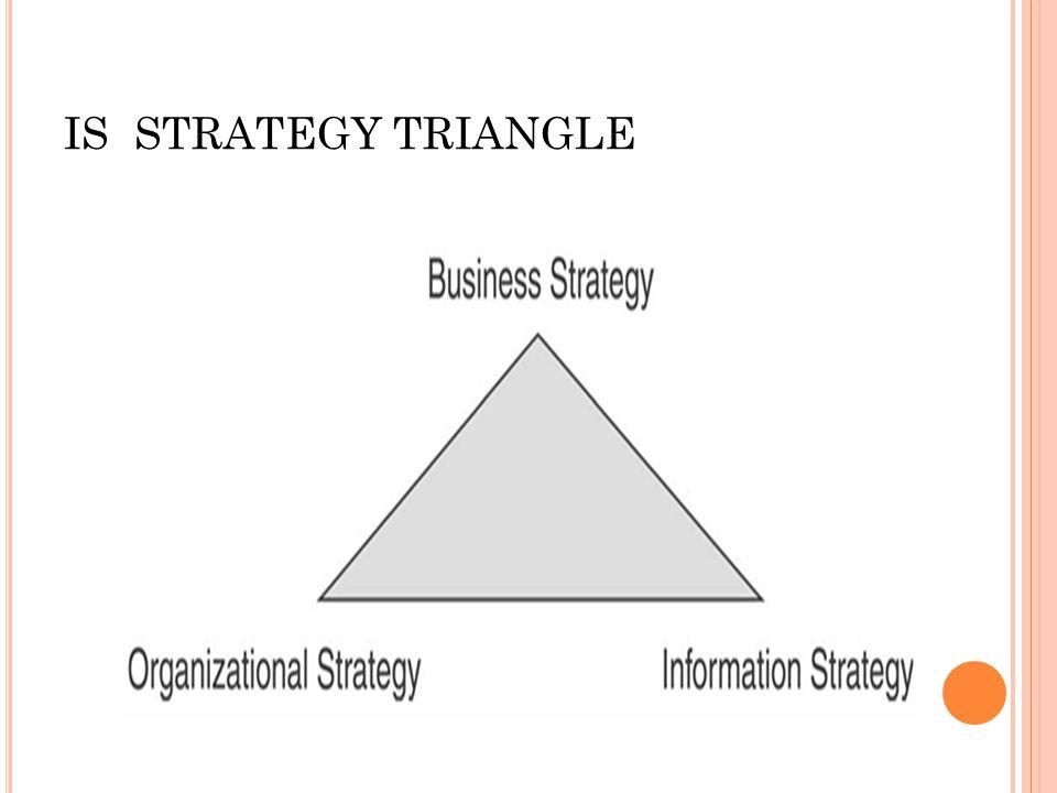 IS STRATEGY TRIANGLEGY TRIANGLE