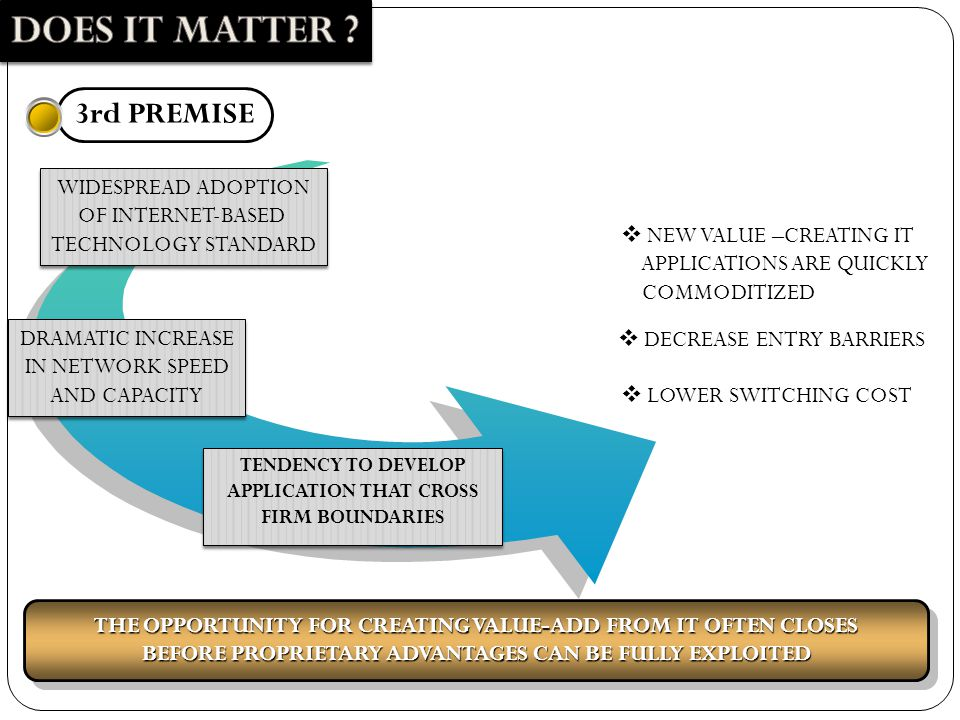 3rd PREMISE WIDESPREAD ADOPTION OF INTERNET-BASED TECHNOLOGY STANDARD WIDESPREAD ADOPTION OF INTERNET-BASED TECHNOLOGY STANDARD DRAMATIC INCREASE IN NETWORK SPEED AND CAPACITY DRAMATIC INCREASE IN NETWORK SPEED AND CAPACITY TENDENCY TO DEVELOP APPLICATION THAT CROSS FIRM BOUNDARIES TENDENCY TO DEVELOP APPLICATION THAT CROSS FIRM BOUNDARIES  NEW VALUE –CREATING IT APPLICATIONS ARE QUICKLY COMMODITIZED  DECREASE ENTRY BARRIERS  LOWER SWITCHING COST THE OPPORTUNITY FOR CREATING VALUE-ADD FROM IT OFTEN CLOSES BEFORE PROPRIETARY ADVANTAGES CAN BE FULLY EXPLOITED THE OPPORTUNITY FOR CREATING VALUE-ADD FROM IT OFTEN CLOSES BEFORE PROPRIETARY ADVANTAGES CAN BE FULLY EXPLOITED