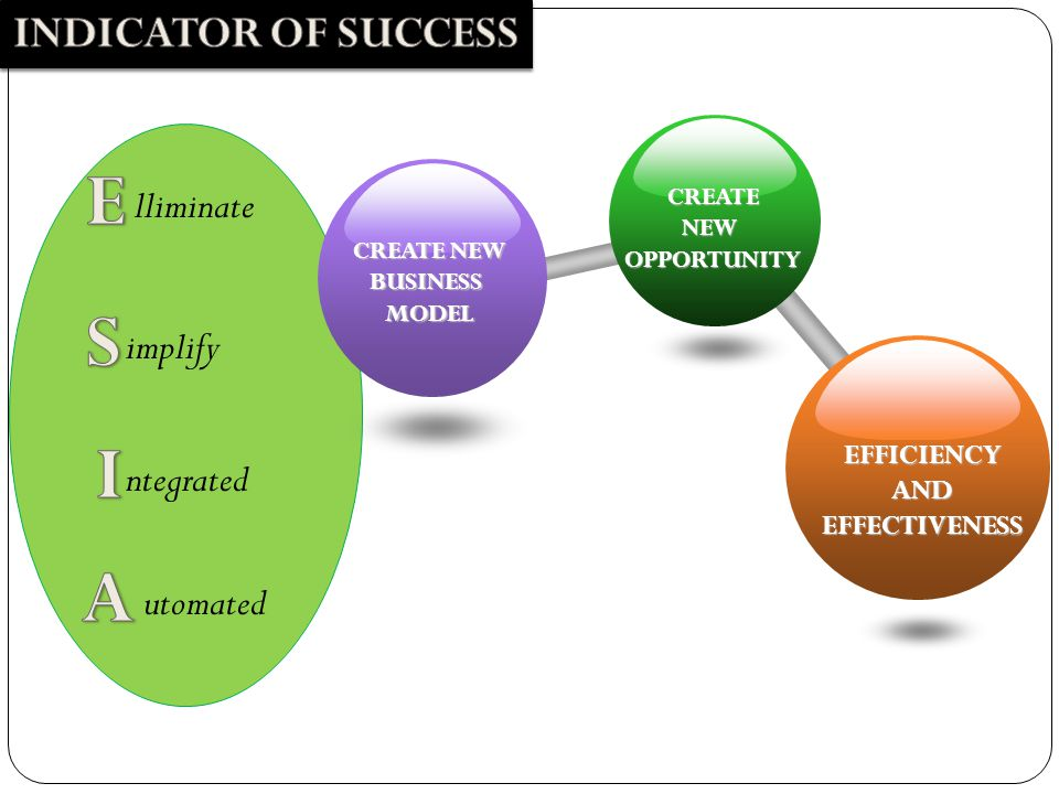 lliminate implify ntegrated utomated CREATENEWOPPORTUNITY CREATE NEW BUSINESSMODEL EFFICIENCYANDEFFECTIVENESS