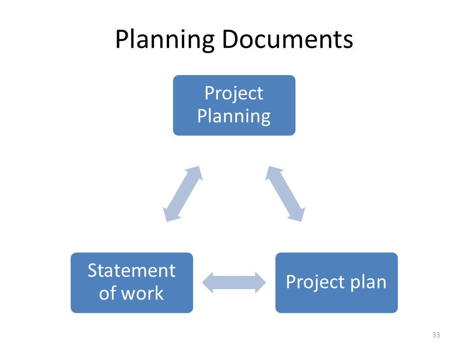 Planning Documents Project Planning Project plan Statement of work 33