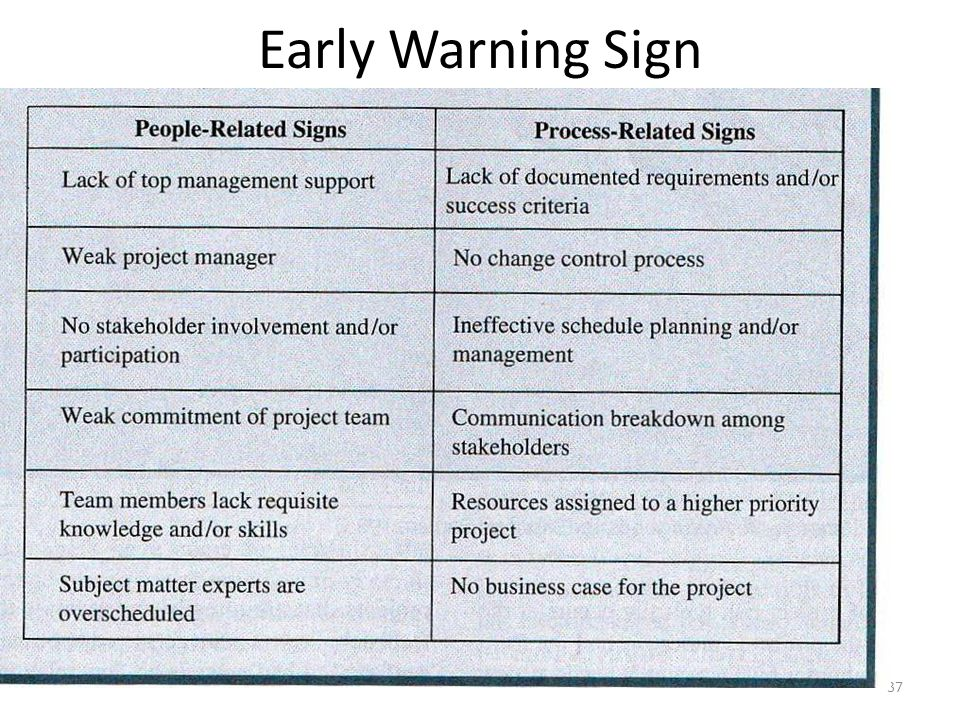 Early Warning Sign 37