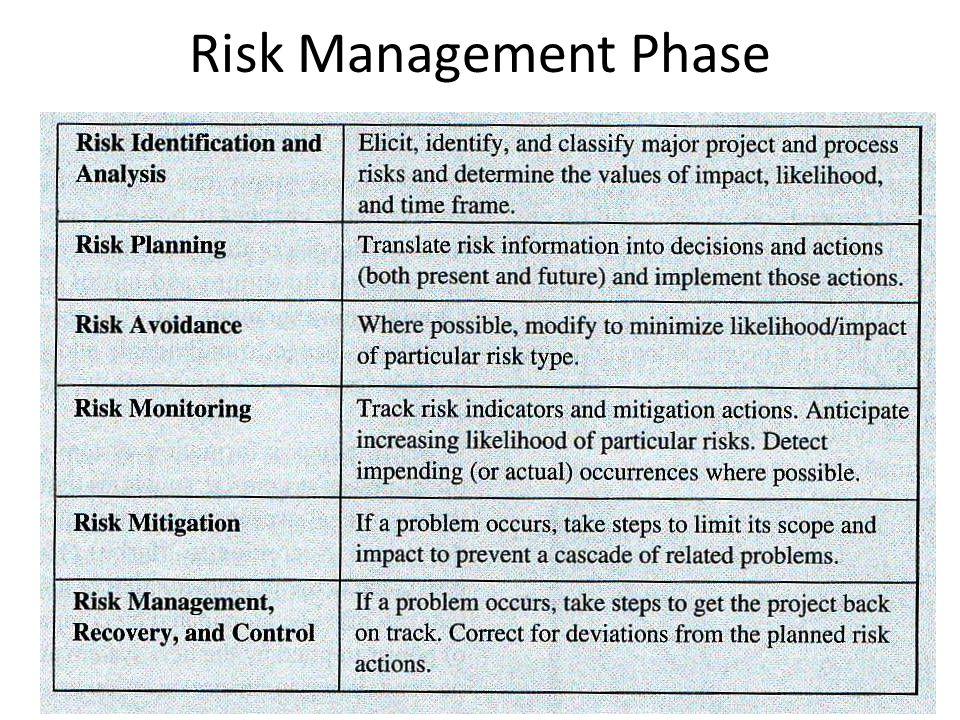 Risk Management Phase 38