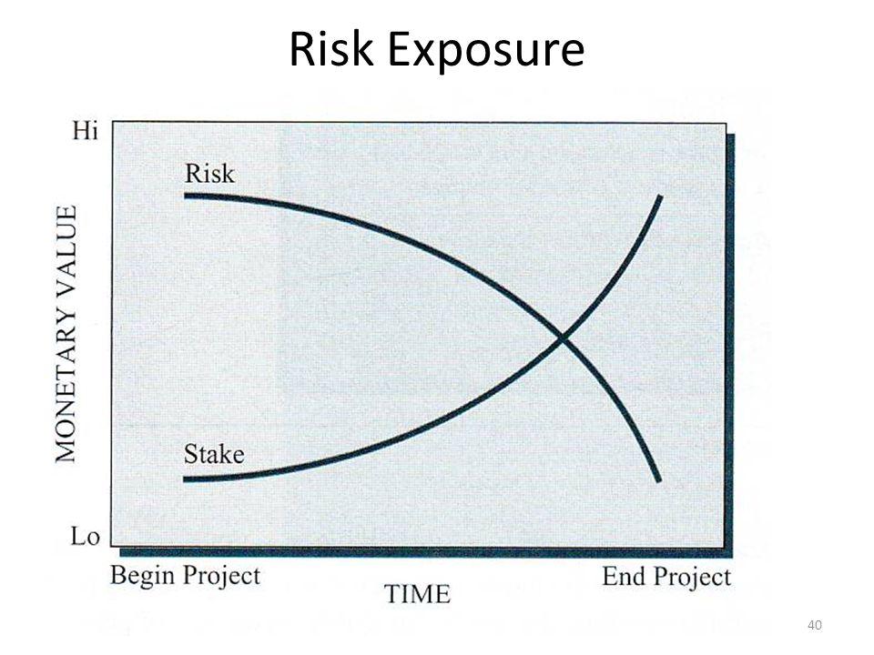 Risk Exposure 40