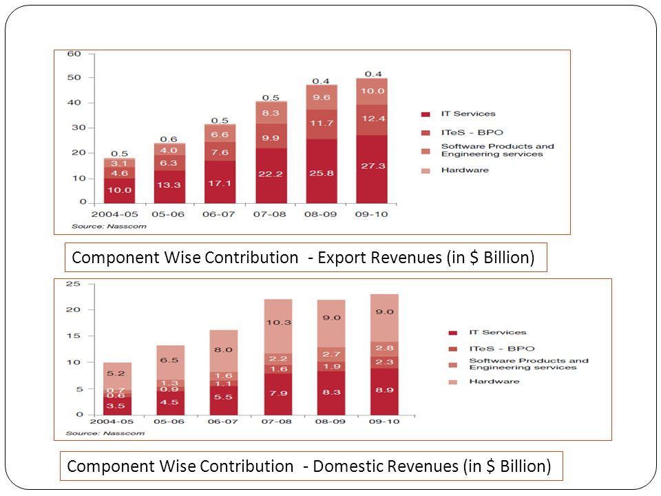 Component Wise Contribution - Export Revenues (in $ Billion) Component Wise Contribution - Domestic Revenues (in $ Billion)