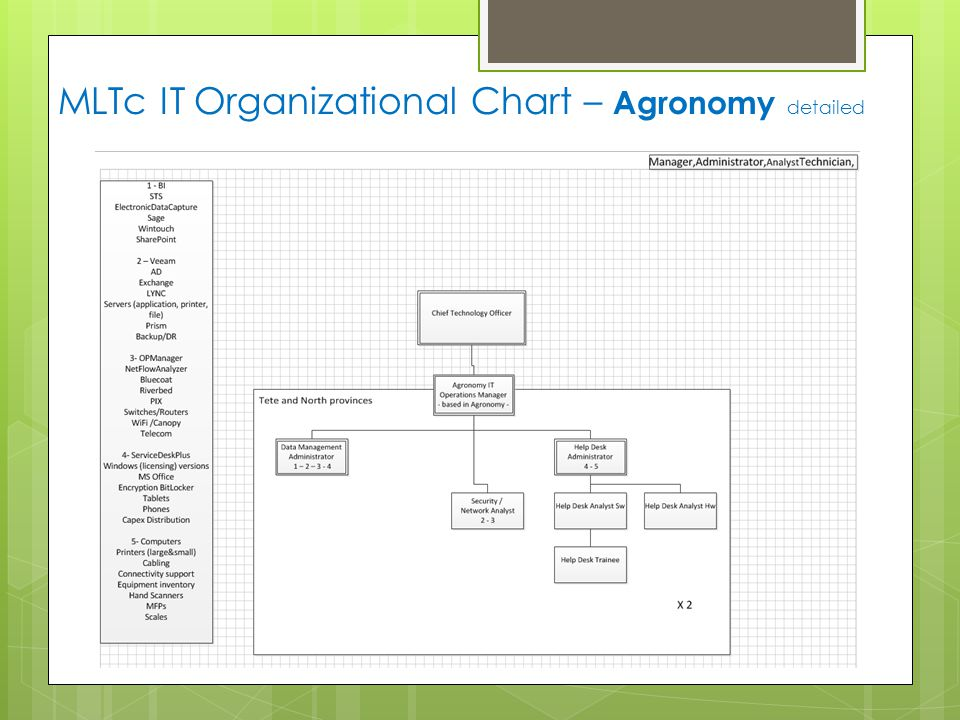 MLTc IT Organizational Chart – Agronomy detailed