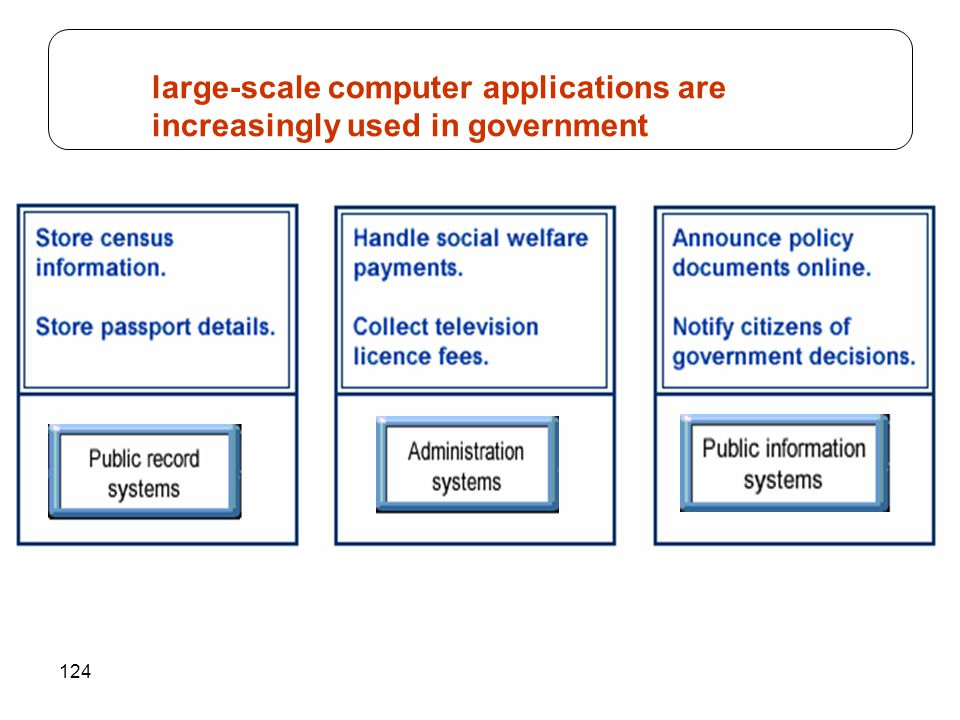 124 large-scale computer applications are increasingly used in government