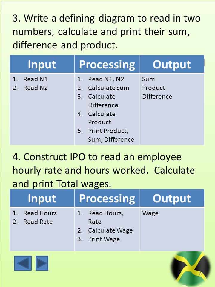 3. Write a defining diagram to read in two numbers, calculate and print their sum, difference and product. 8 InputProcessingOutput 1.Read N1 2.Read N2